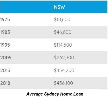 How to reduce your Sydney home loan